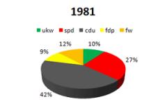 1981 ukw im Parlament