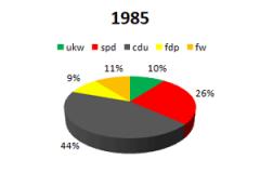 1985 ukw im Parlament