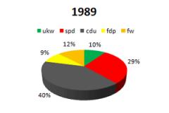 1989 ukw im Parlament