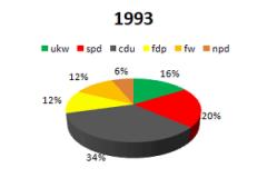 1993 ukw im Parlament