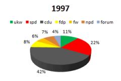 1997 ukw im Parlament