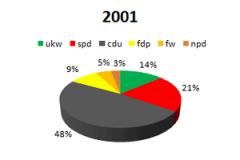 2001 ukw im Parlament