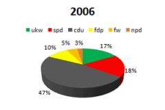 2006 ukw im Parlament