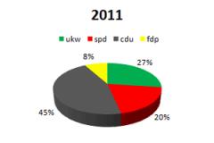 2011 ukw im Parlament