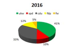 2016 ukw im Parlament