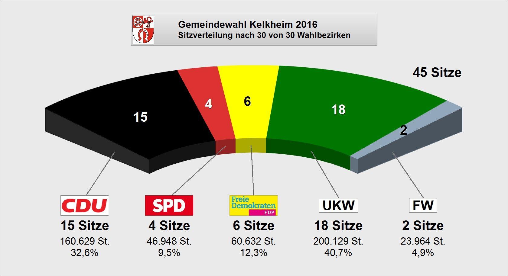 Gemeinde_2016